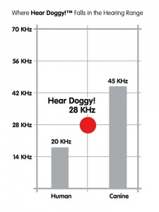 HearDoggy_KHz_Graph